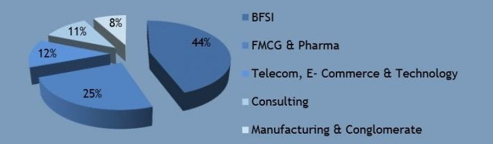 jbims-sector-wise-placements-2015-1